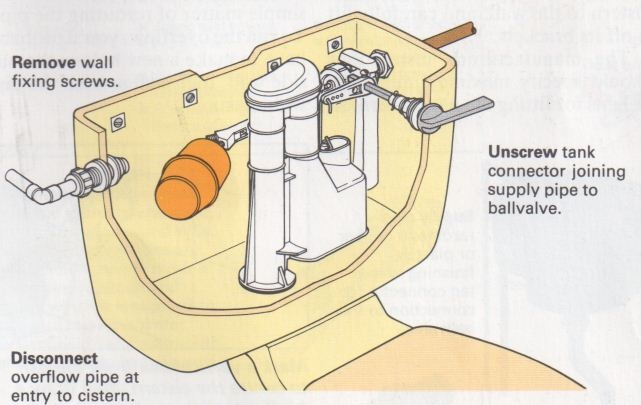 How To Remove A Close Coupled Toilet Cistern  U2013 The Self