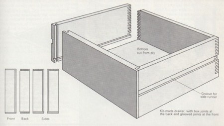 ready-to-assemble drawer kits