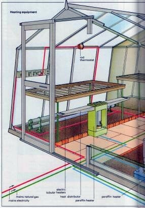 Types of greenhouse heating systems the self sufficiency for Type of heating systems