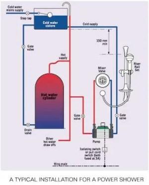 Shower pump location | DIYnot Forums