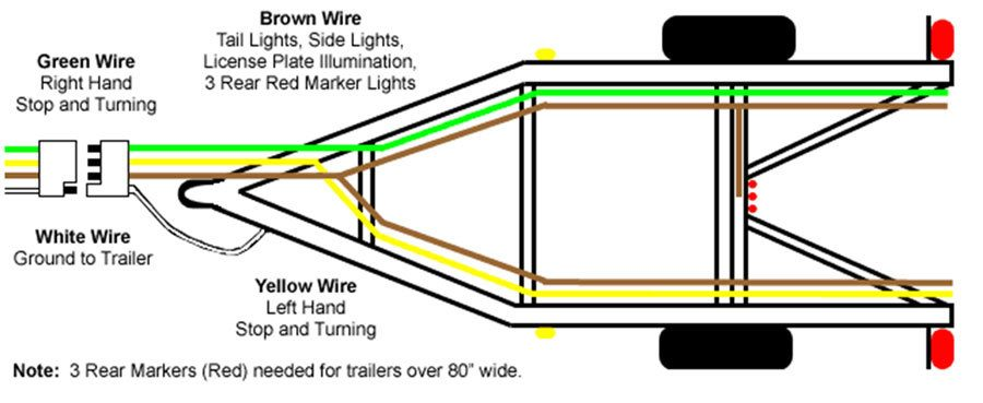 how to fix trailer wiring wiring a trailer 4 wire diagram diagram wiring diagrams for diy 4 wire trailer wiring harness at eliteediting.co