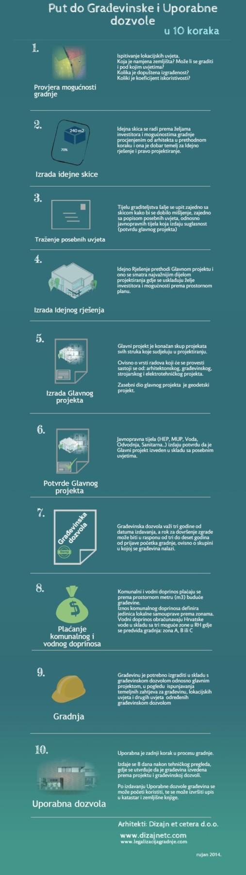 Put do građevinske i uporabne (4)