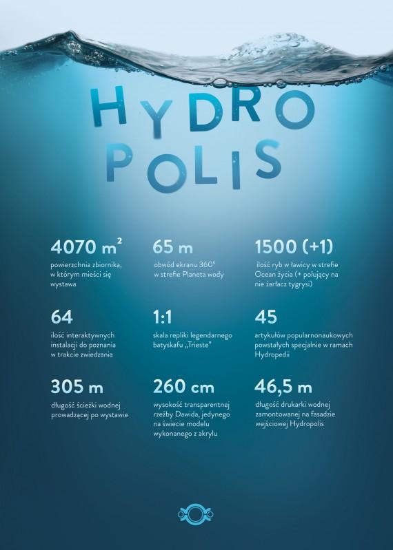 Hydropolis atrakcja Wrocław