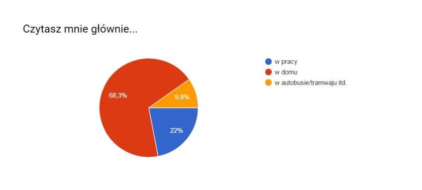 ankieta2-gdzieczytasz