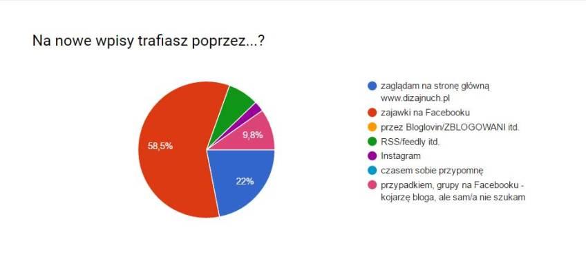 ankieta2-jaktrafiasz