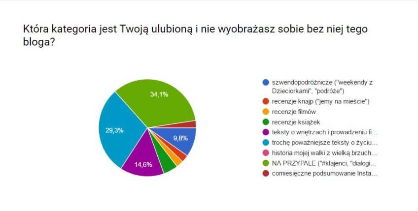 ankieta2-kategoriazajebista