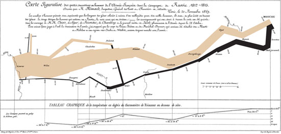 Infographics: Overview, History and Creative Examples 2