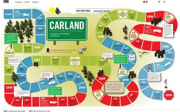 Secrets to Designing Killer Infographics 4