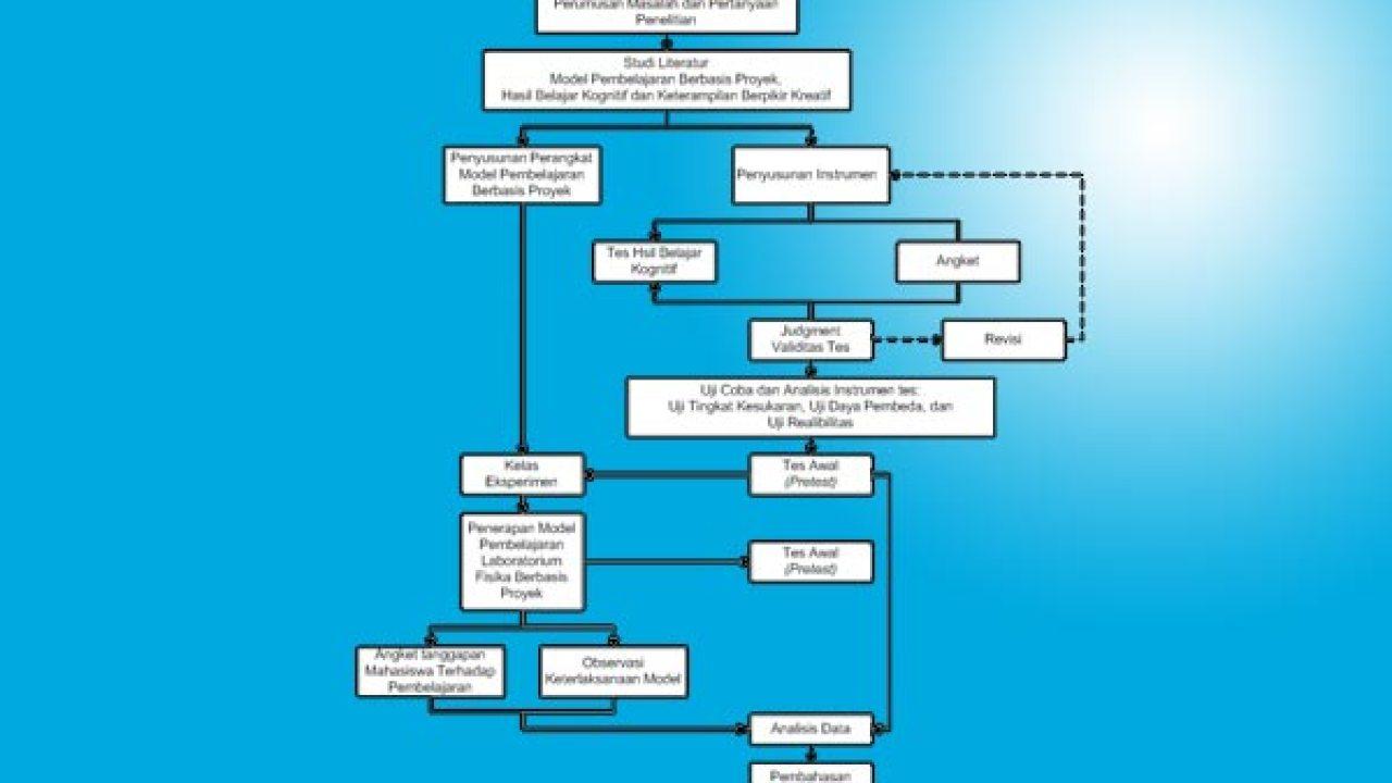 Bagaimana Rancangan Penelitian Lebih Bermanfaat Dkampus