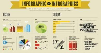 Pengertian dan cara membuat infografis