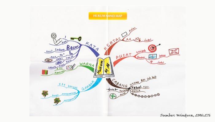 Pembelajaran Mind Map