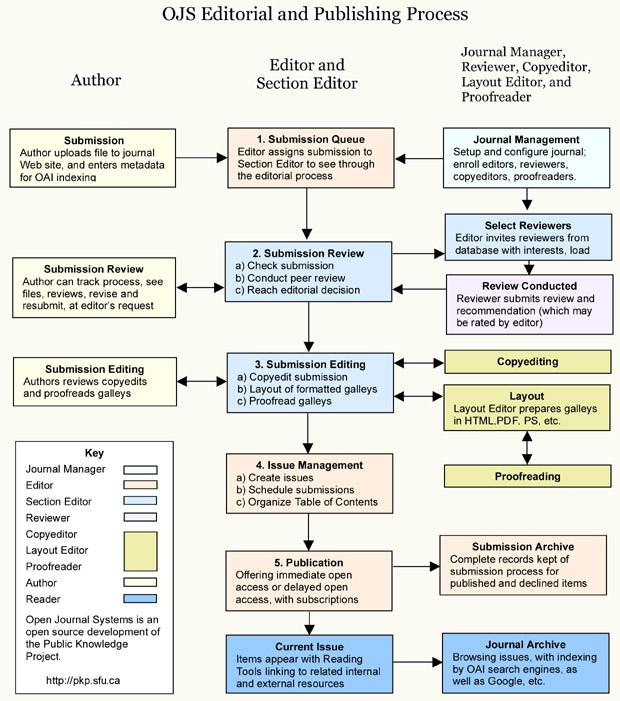 proses publikasi artikel jurnal