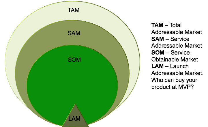 TAM SAM SOM And LAM Whats Your Launch Addressable Market