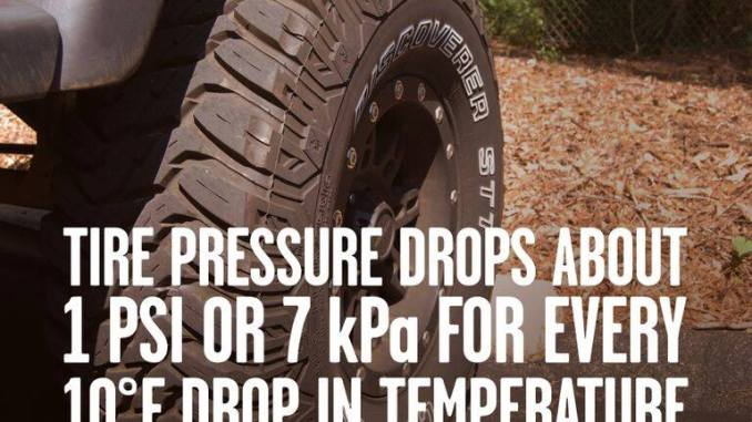 Tire pressure changes with the weather