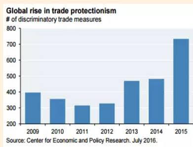 G20: Beware Of The Trade Deal Mirage