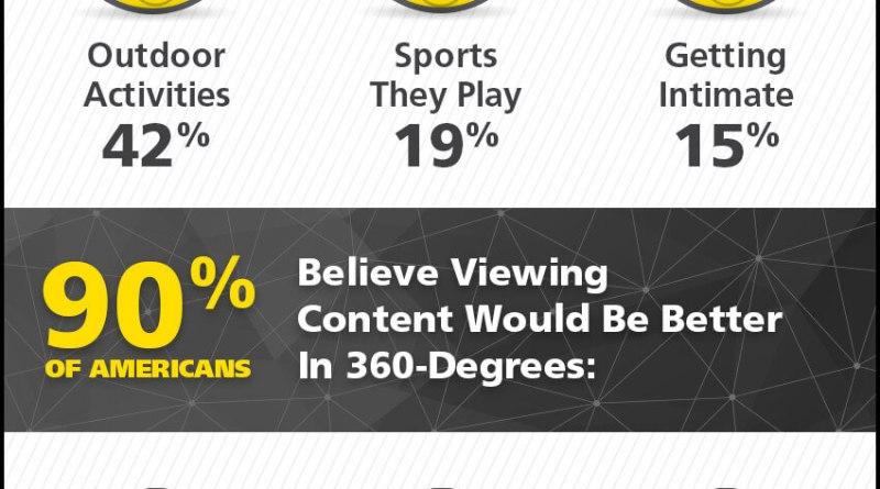 Nikon 360 video survey