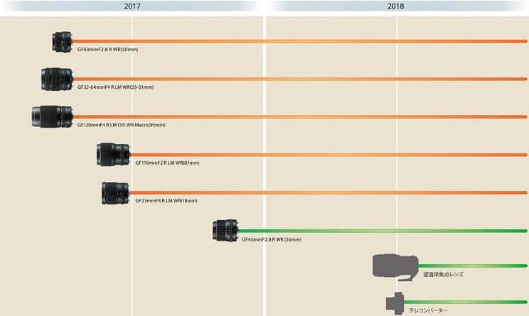 Fujifilm 「GFレンズ」の開発ロードマップ
