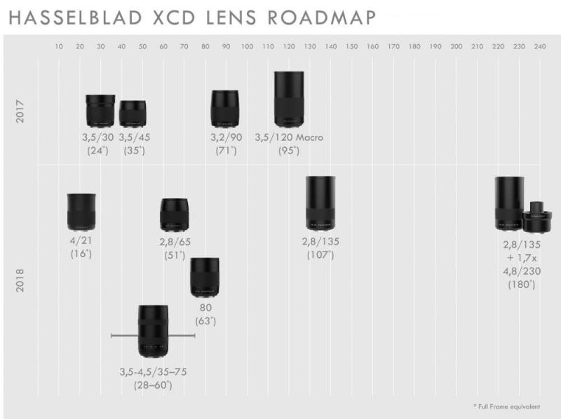 Hasselblad XCD Lens Roadmap