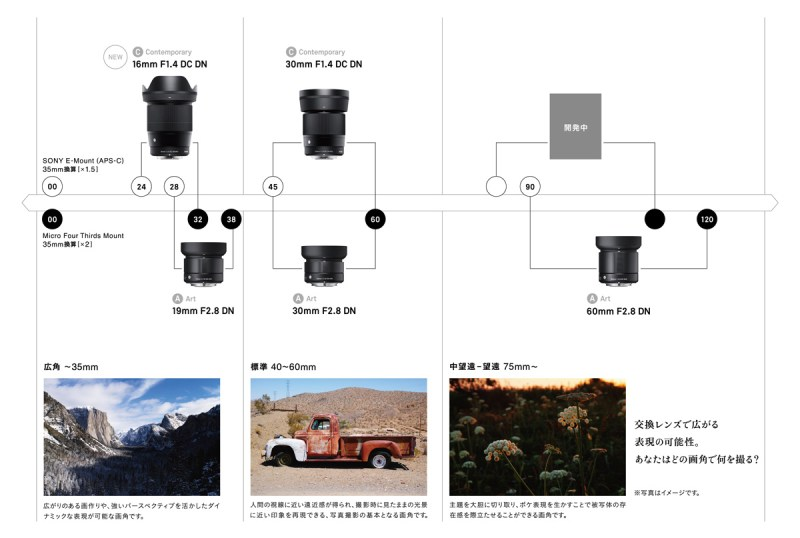SIGMA DN Lens road map