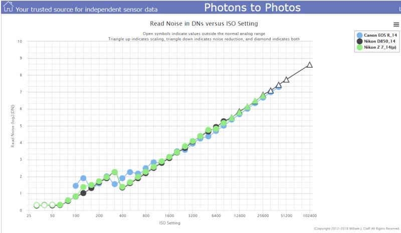 Photons to Photos