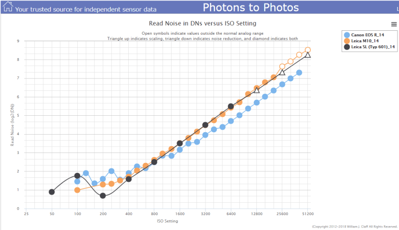 Photons to Photos