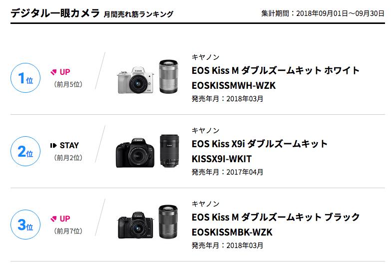 BCN デジタル一眼カメラ月間売れ筋ランキング