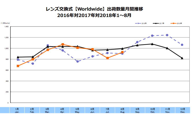 CIPA レンズ交換式【Worldwide】出荷数量月間推移 2016年対2017年対2018年1~8月