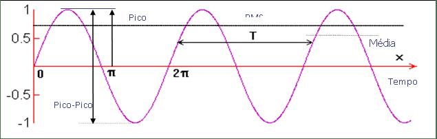 medição-de-vibrações-pico-e-rms