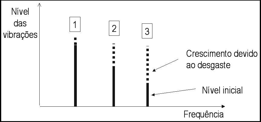 Análise de vibrações em engrenagens fig 3