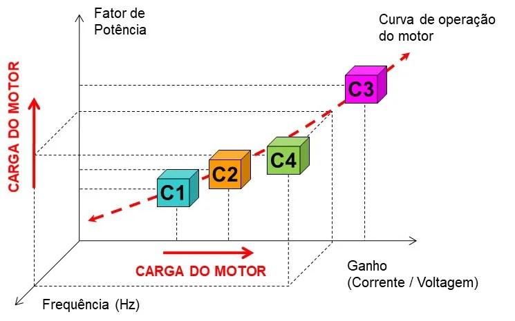 Os grupos de avaliação do O monitor do MCM - Monitorização de Condição de Motores Elétricos
