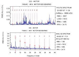 Figura 20 - O espectro normal, o de cima, mostra sintomas de defeito na pista interior,