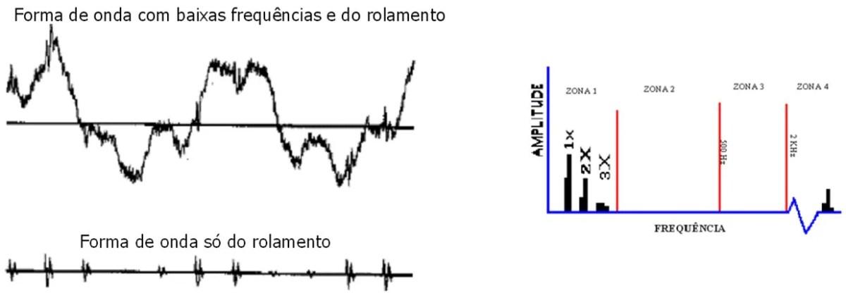 análise de vibrações e envelope  conteudo em frequência do espetro