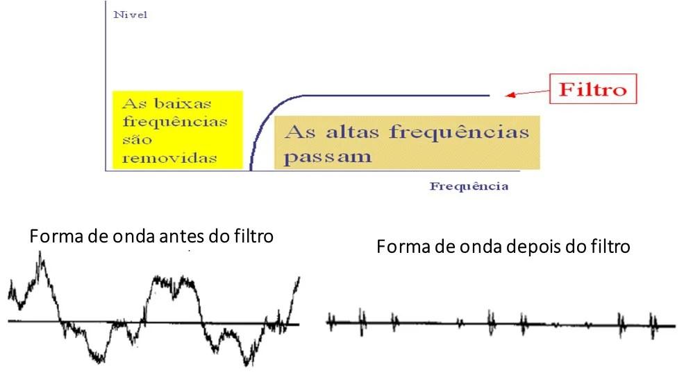 análise de vibrações e envelope  o filtrom passa alto