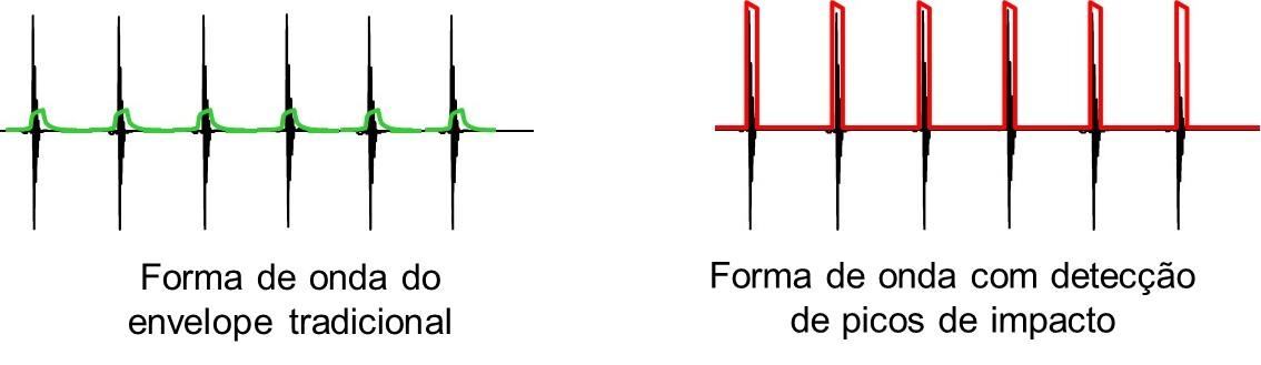 forma de onda do envelope tradicional e com deteção de picos