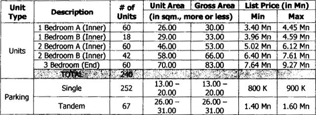 Cameron Residences Prices