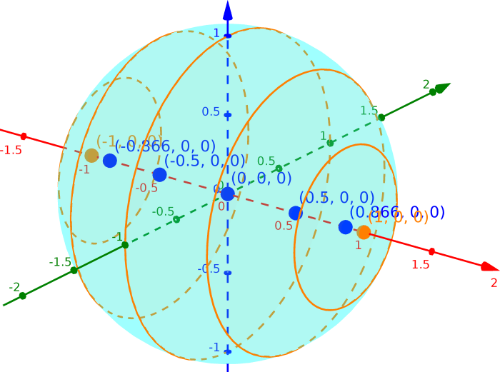 Las distintas intersecciones entre la esfera y planos perpendiculares al eje.