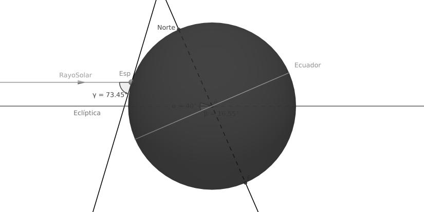 Esfera celeste respecto a la eclíptica a la que llega un rayo solar en Verano.