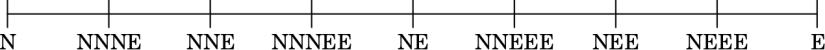 Numeración de un segmento basada en la rosa de los vientos.