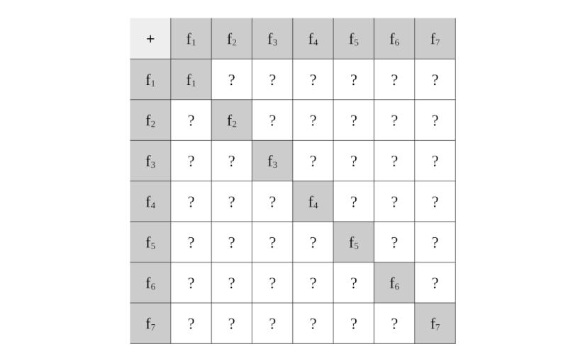 Tabla de sumas de supuestas formas llena de interrogantes por despejar.