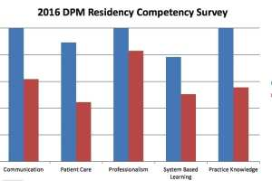 2016 DPM Residency Compentency Survey