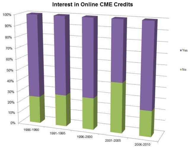 Interest in Online CME Credits