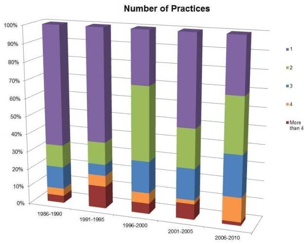Number of Practices