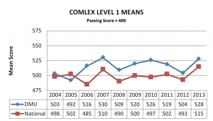 comlex-level-1-means