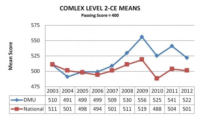 comlex-level-2-means