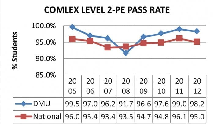 comlex-level-2-pe-pass-rate