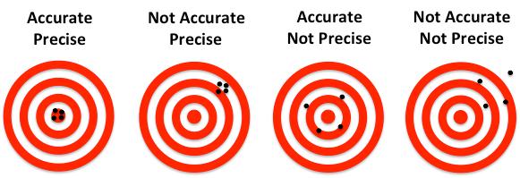 Precision and confidence