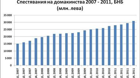 """Спестовността и """"мързела"""" на българите"""