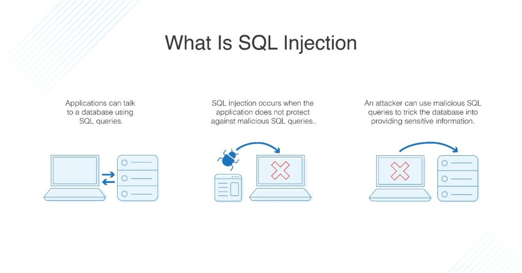 Database Security Sql Injection