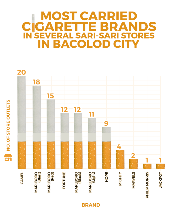 Most carried cigarette brands in several sari-sari stores in Bacolod City. | Graphics by Richard D. Meriveles