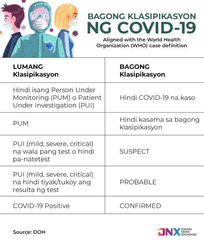 New DOH classification of individuals on COVID or COVID-related cases.
